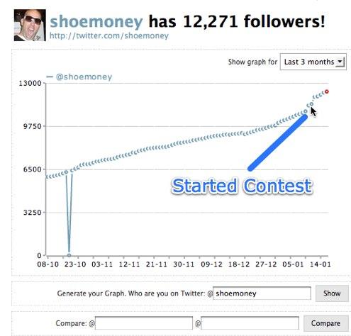 Twitter Contest wins Followers
